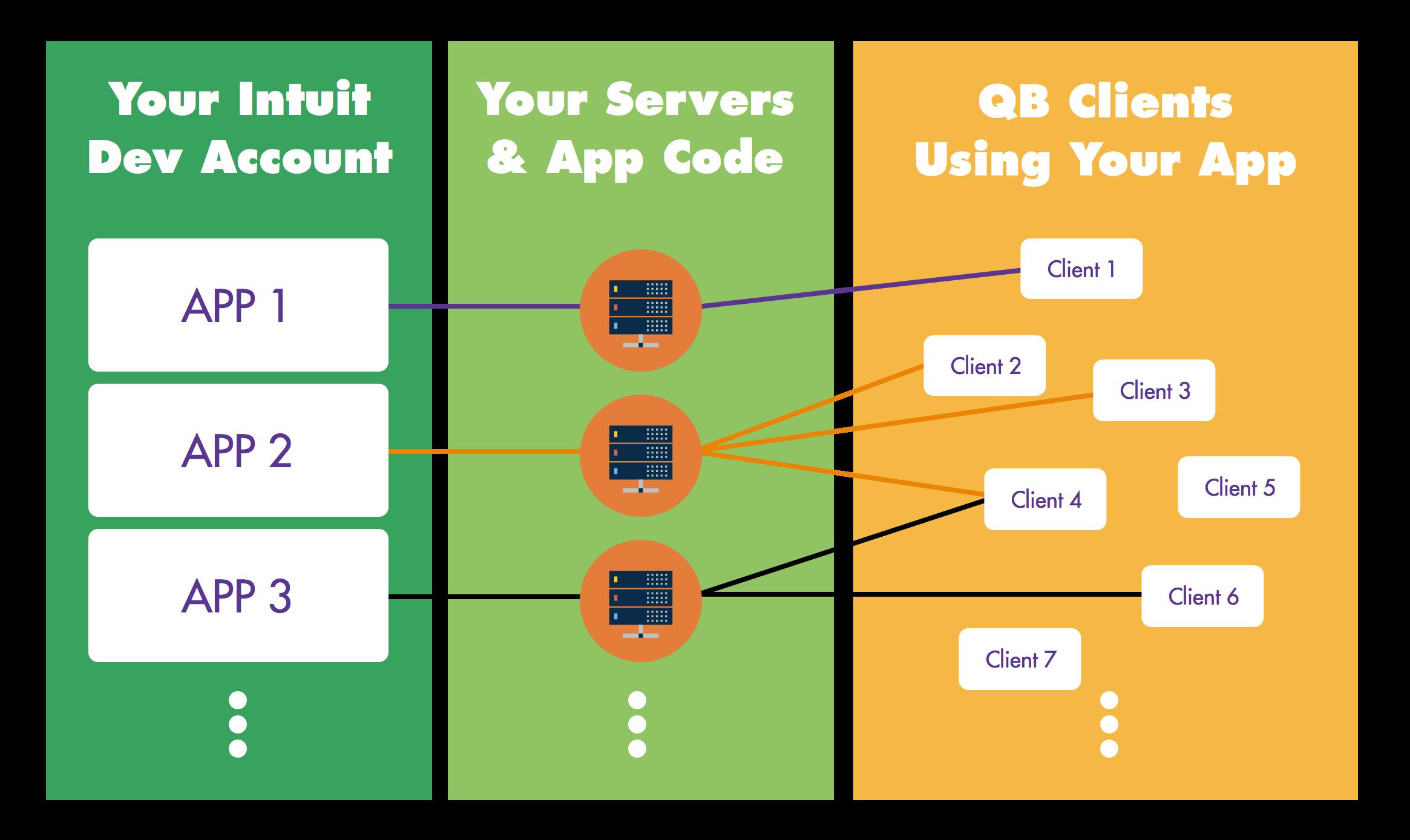 NuRelm - QuickBooks API Integration 1: The Basics